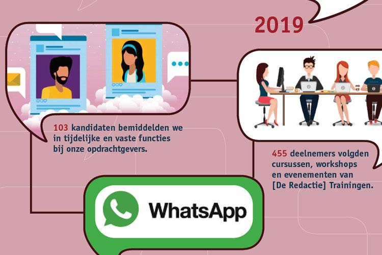 Dit was het jaar van [De Redactie] 2019 | Infographic